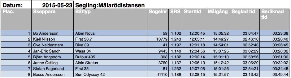 Malarodistansen15_resultat