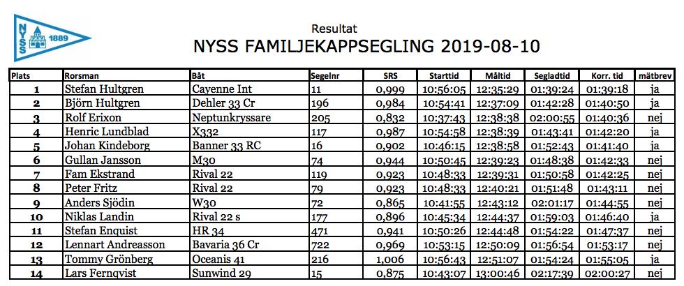 Resultat_NYSS_Familjekapp_19